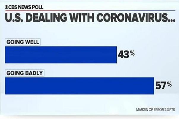 بیشتر آمریکایی ها از روند مقابله با کرونا در کشورشان راضی نیستند