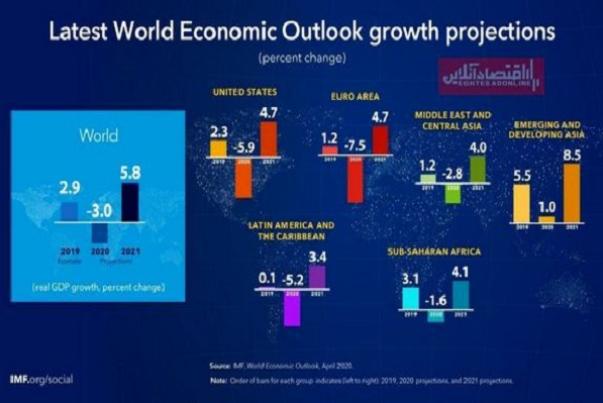 عقبنشینی%203%20درصدی%20اقتصاد%20جهان%20در%20سال%202020