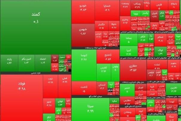 اسامی سهام بورس با بالاترین و پایینترین رشد قیمت امروز یکشنبه 23 شهریور
