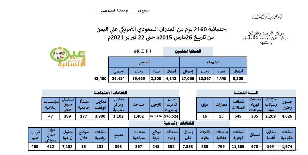 حصيلة%206%20سنوات%20من%20العدوان%20السعودي-الأمريكي%20على%20اليمن