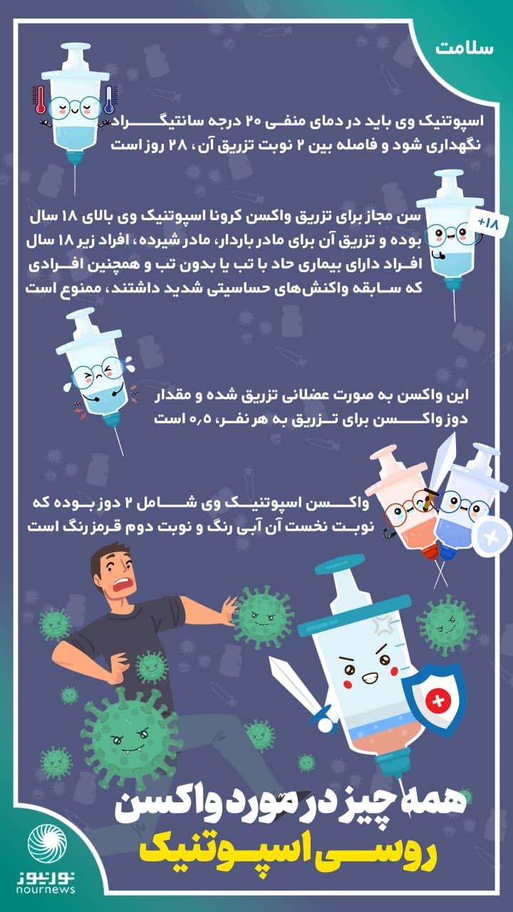 اینفوگرافی: همه چیز درباره واکسن اسپوتنیک