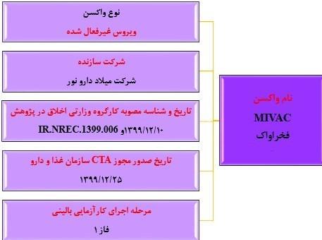 همه آنچه که باید درباره واکسنهای ایرانی کرونا بدانید