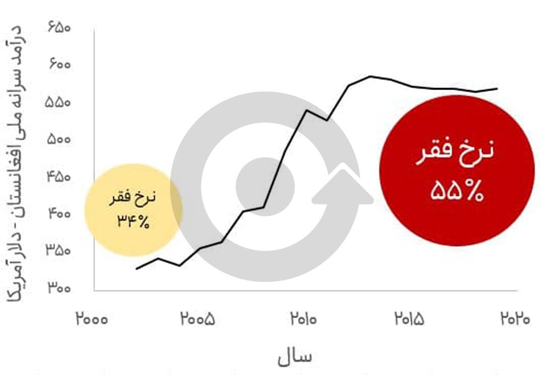 هزینههای ۲۰ سال اشغال افغانستان
